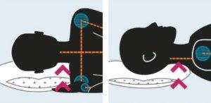 back sleeper, sleeping posture, neck pain, better sleep, pillows